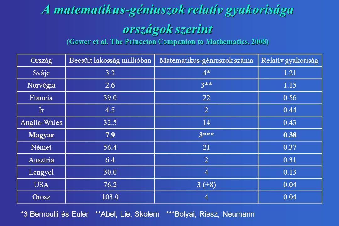 A matematikus-géniuszok relatív gyakorisága országok szerint (Gower et al. The Princeton Companion to Mathematics. 2008)