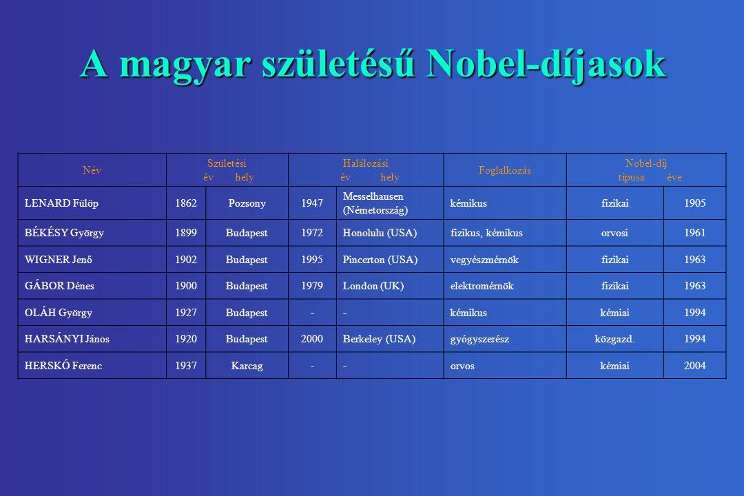 A magyar születésű Nobel-díjasok