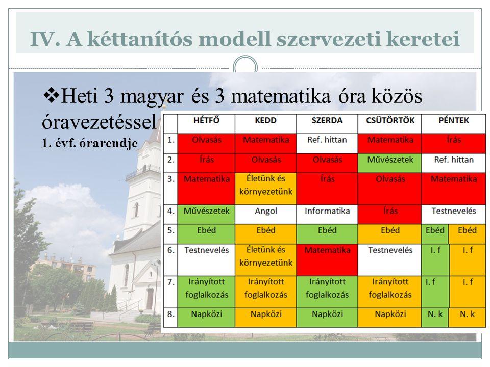 IV. A kéttanítós modell szervezeti keretei