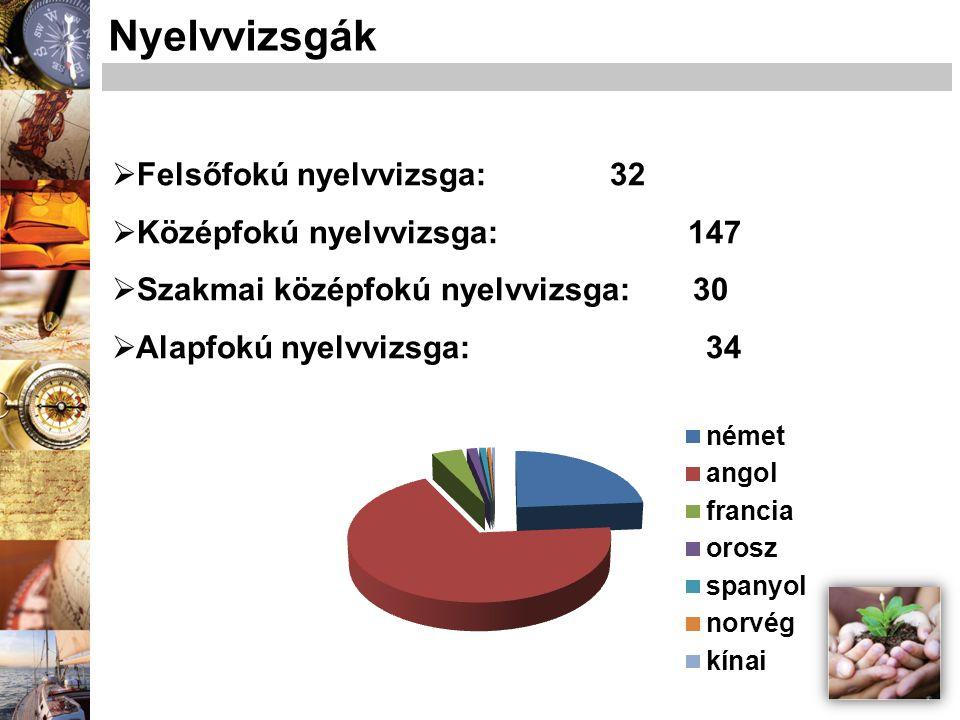 Nyelvvizsgák Felsőfokú nyelvvizsga: 32 Középfokú nyelvvizsga: 147
