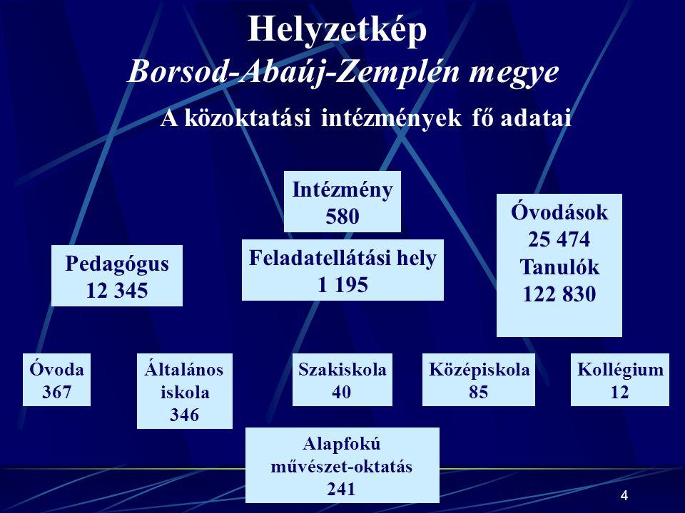 Helyzetkép Borsod-Abaúj-Zemplén megye