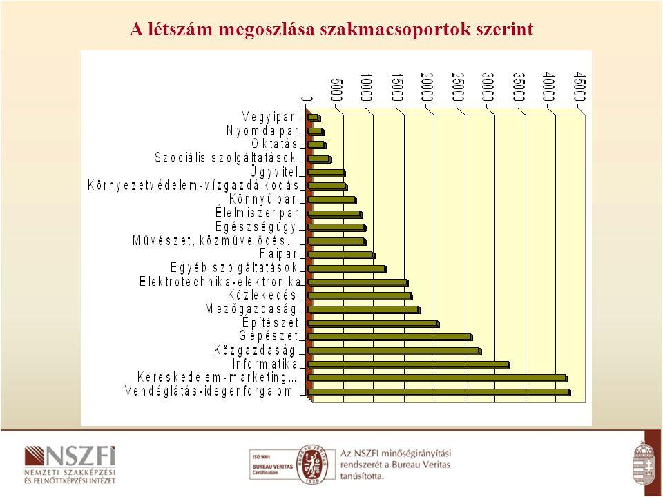 A létszám megoszlása szakmacsoportok szerint