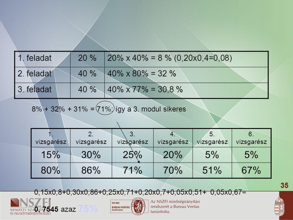 1. feladat 20 % 20% x 40% = 8 % (0,20x0,4=0,08) 2. feladat. 40 % 40% x 80% = 32 % 3. feladat. 40% x 77% = 30,8 %