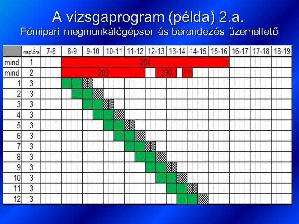 A vizsgaprogram (példa) 2. a