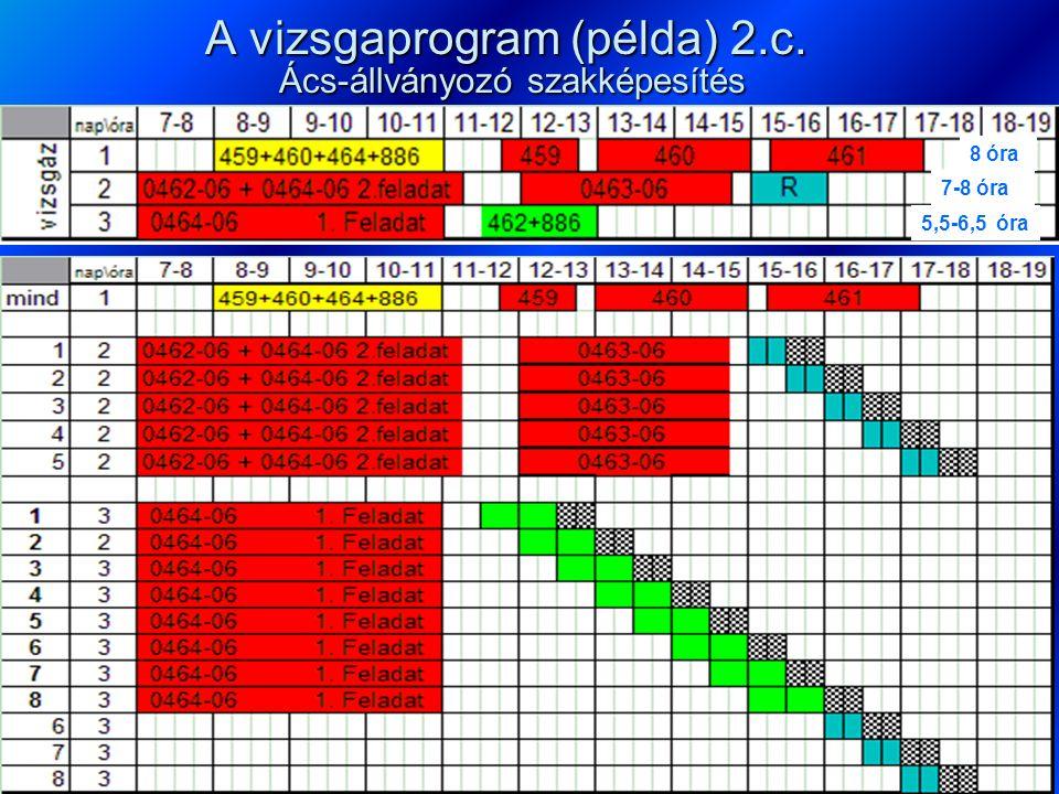 A vizsgaprogram (példa) 2.c. Ács-állványozó szakképesítés