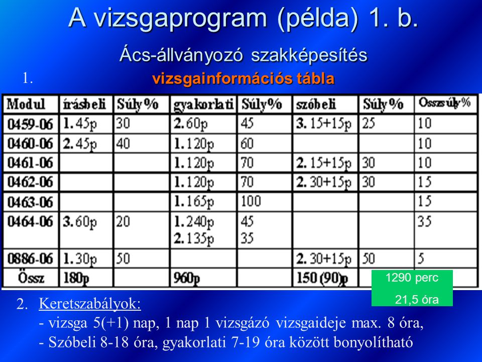 A vizsgaprogram (példa) 1. b