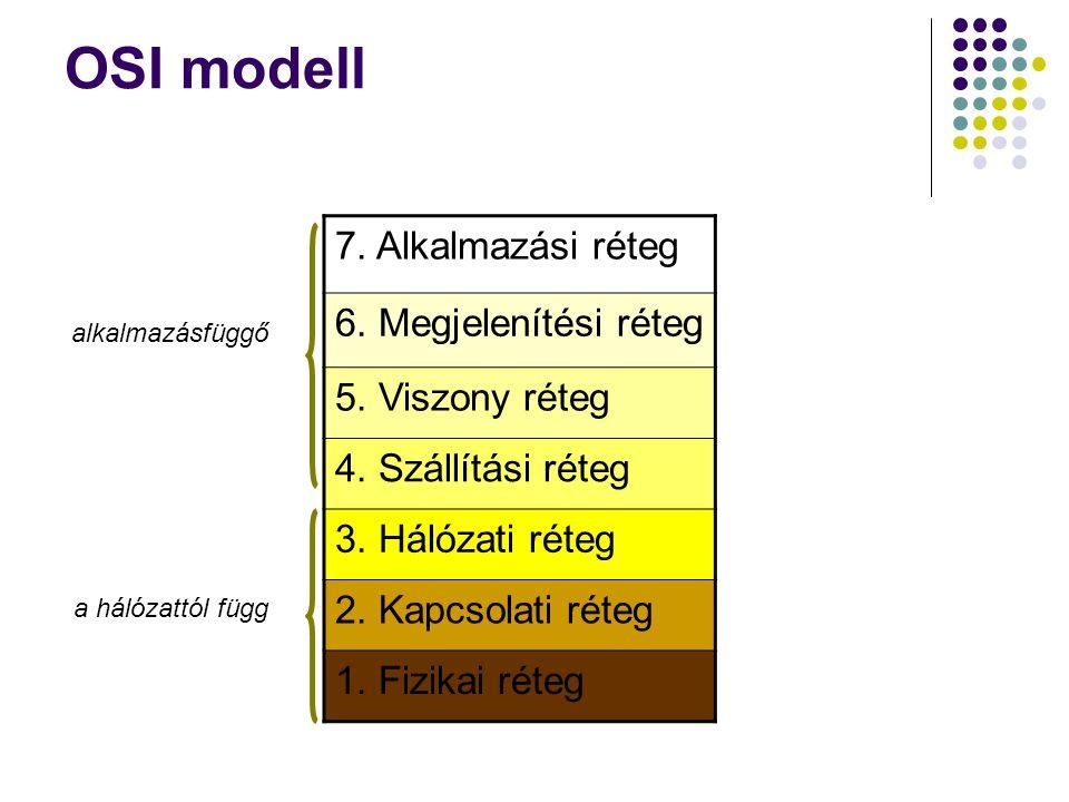 OSI modell 7. Alkalmazási réteg 6. Megjelenítési réteg