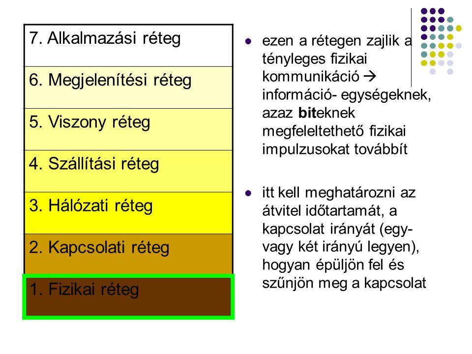 7. Alkalmazási réteg 6. Megjelenítési réteg 5. Viszony réteg
