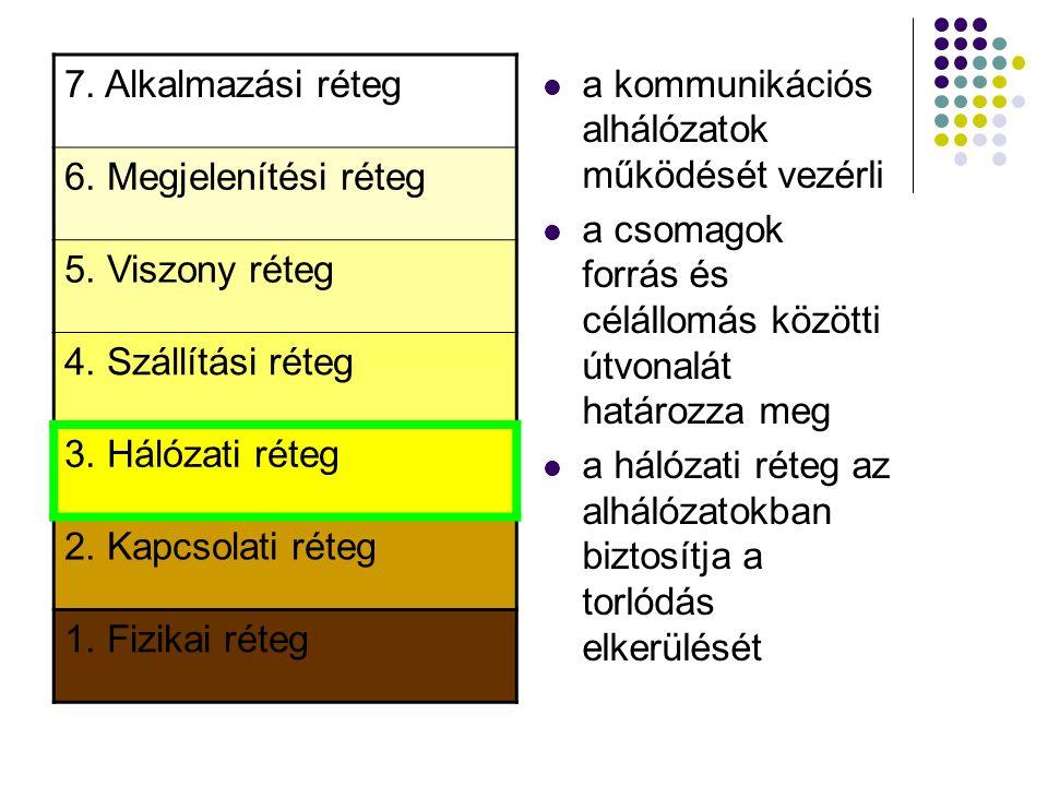 7. Alkalmazási réteg 6. Megjelenítési réteg. 5. Viszony réteg. 4. Szállítási réteg. 3. Hálózati réteg.