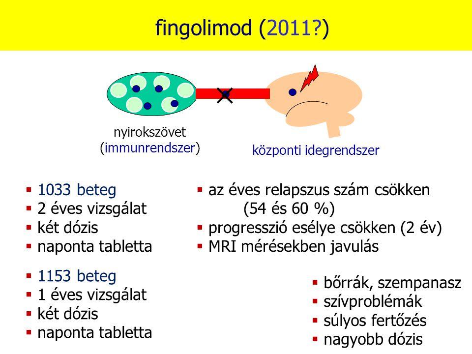 fingolimod (2011 ) 1033 beteg 2 éves vizsgálat két dózis