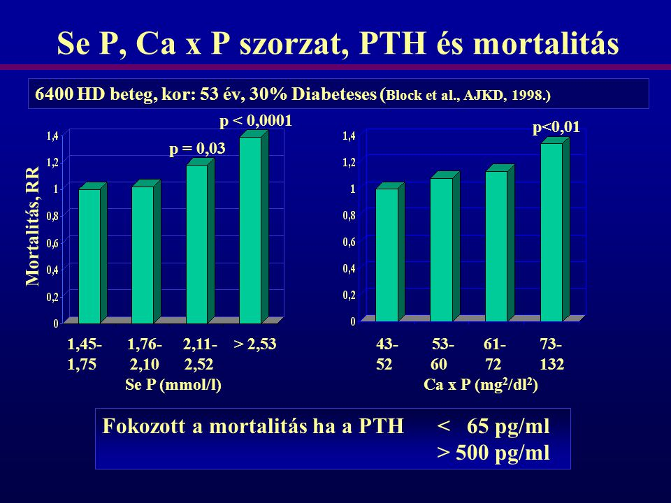 Se P, Ca x P szorzat, PTH és mortalitás