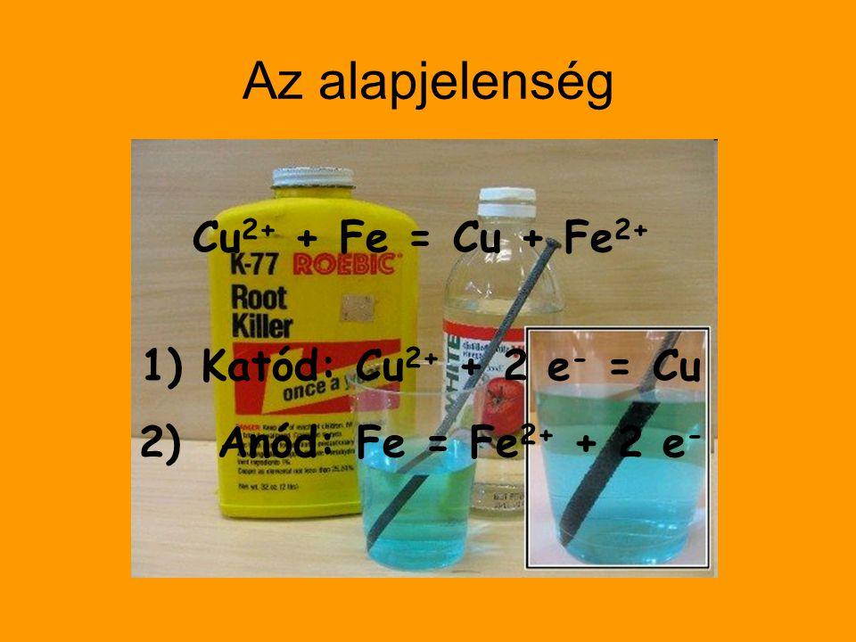 Az alapjelenség Cu2+ + Fe = Cu + Fe2+ Katód: Cu2+ + 2 e- = Cu