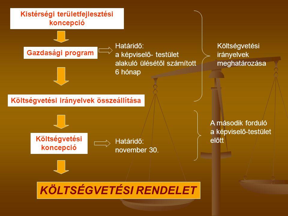 Kistérségi területfejlesztési Költségvetési koncepció