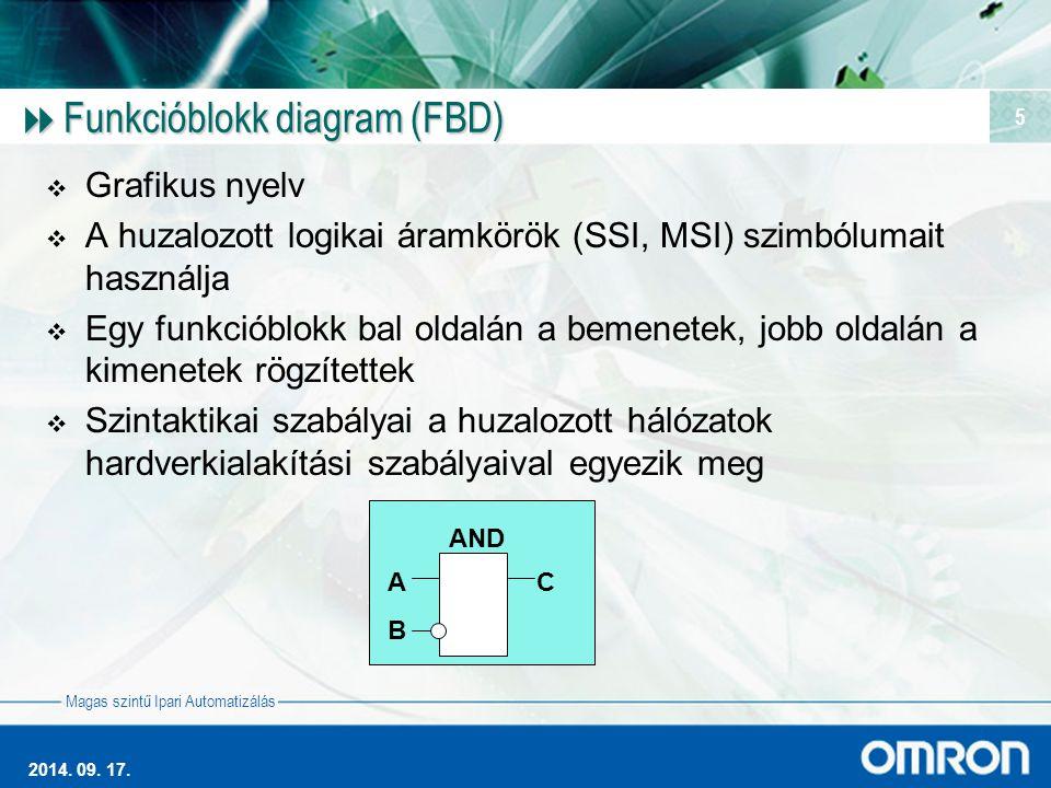 Funkcióblokk diagram (FBD)