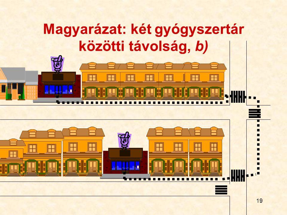 Magyarázat: két gyógyszertár közötti távolság, b)
