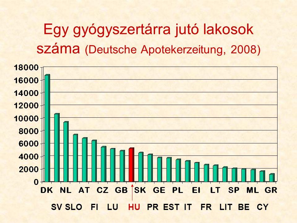 Egy gyógyszertárra jutó lakosok száma (Deutsche Apotekerzeitung, 2008)