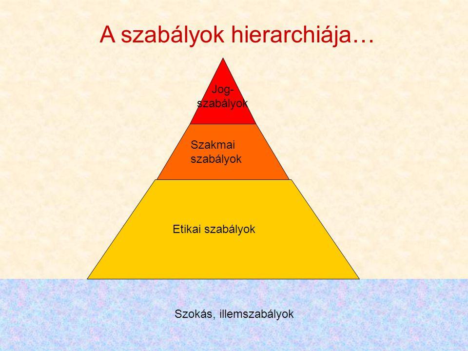 A szabályok hierarchiája…