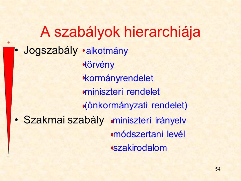 A szabályok hierarchiája