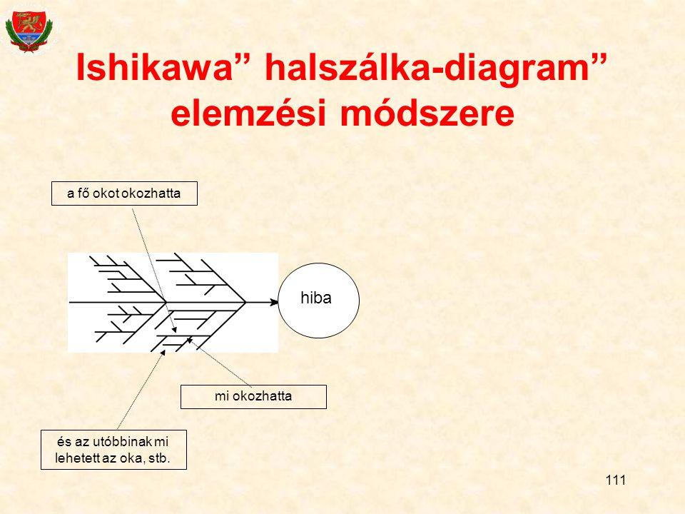 Ishikawa halszálka-diagram elemzési módszere