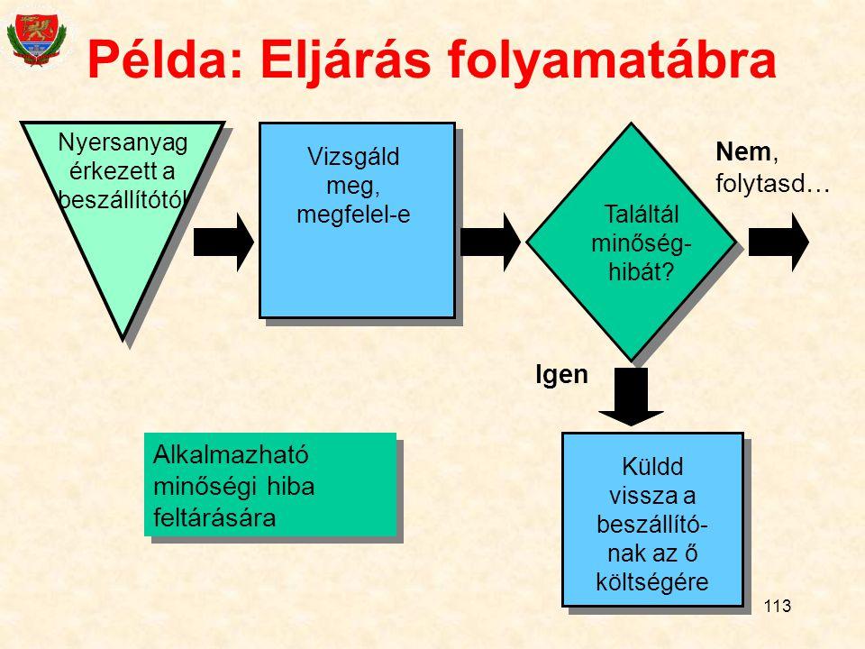 Példa: Eljárás folyamatábra