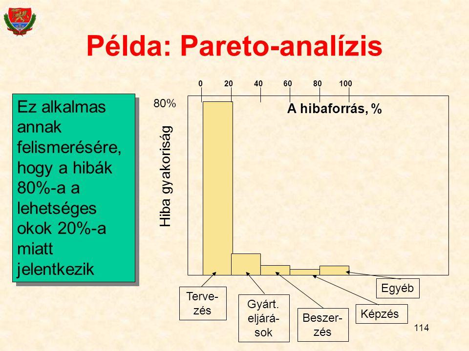Példa: Pareto-analízis