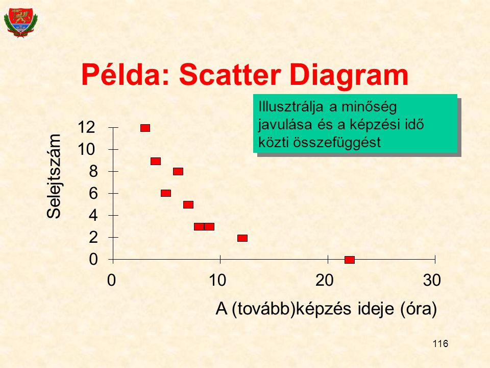 Példa: Scatter Diagram