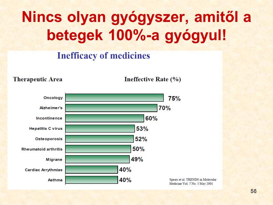 Nincs olyan gyógyszer, amitől a betegek 100%-a gyógyul!