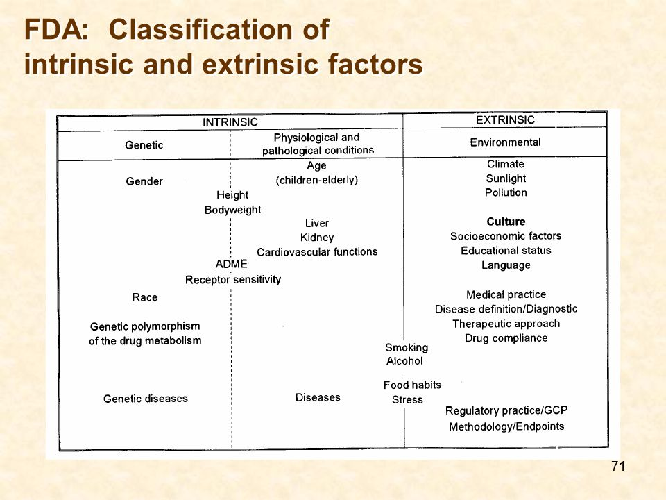 FDA: Classification of intrinsic and extrinsic factors