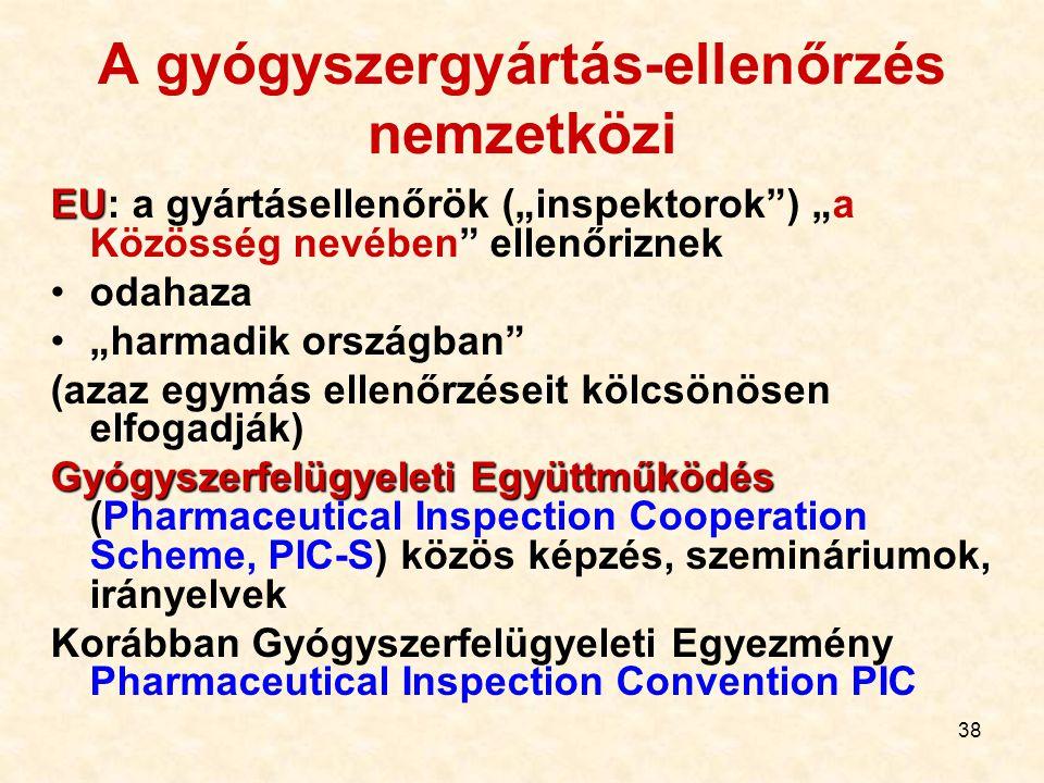 A gyógyszergyártás-ellenőrzés nemzetközi