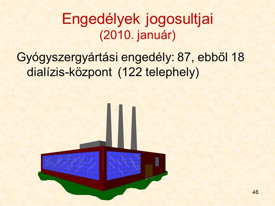 Engedélyek jogosultjai (2010. január)