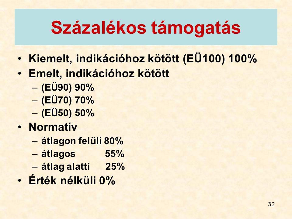 Százalékos támogatás Kiemelt, indikációhoz kötött (EÜ100) 100%