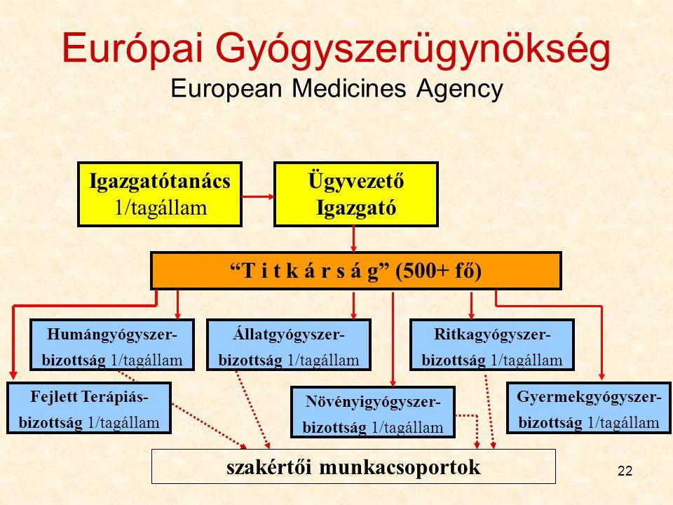Európai Gyógyszerügynökség European Medicines Agency