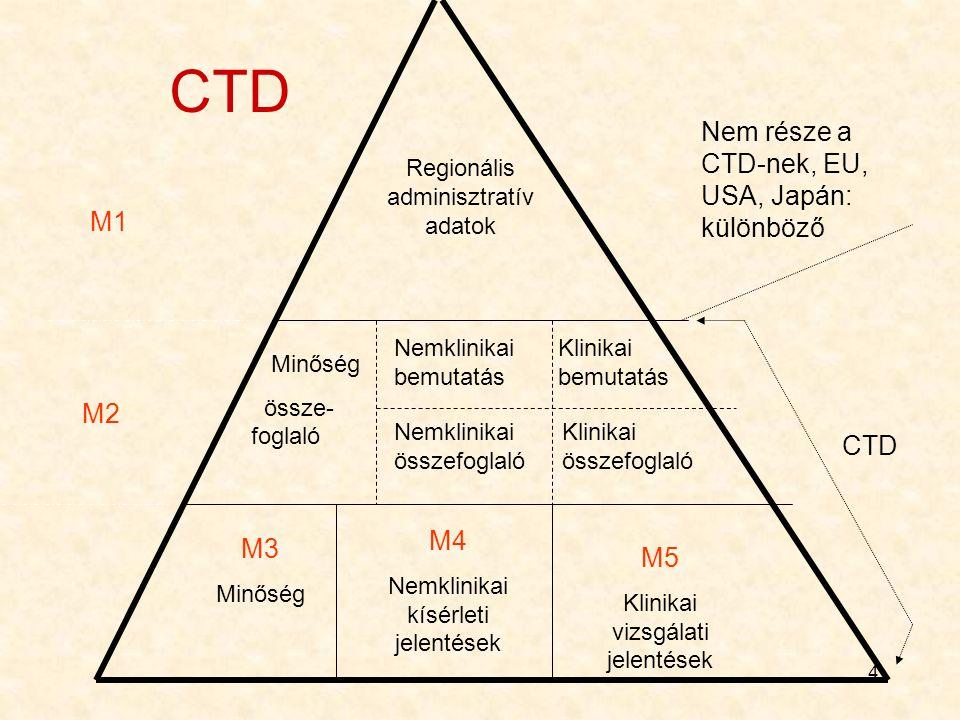 CTD Nem része a CTD-nek, EU, USA, Japán: különböző M1 M2 CTD M4 M3 M5