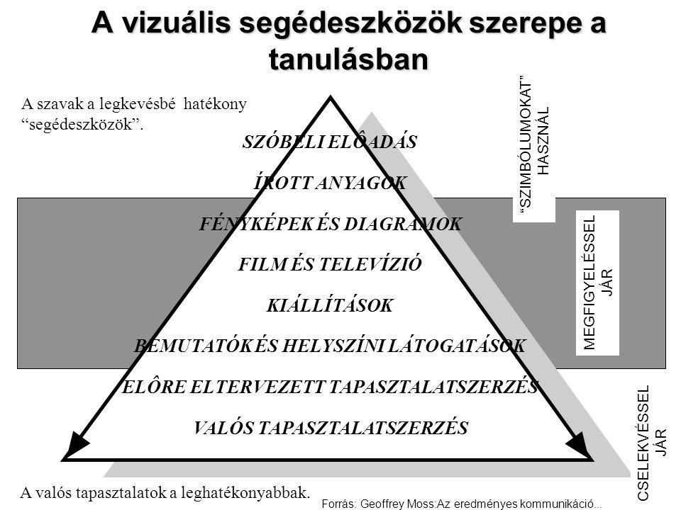 A vizuális segédeszközök szerepe a tanulásban