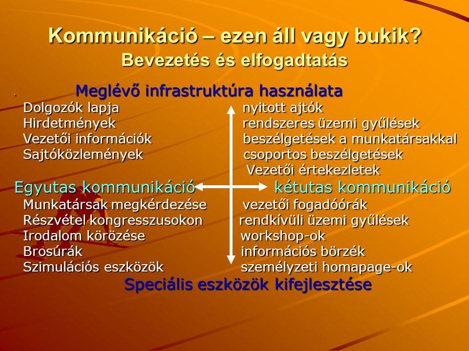 Kommunikáció – ezen áll vagy bukik Bevezetés és elfogadtatás