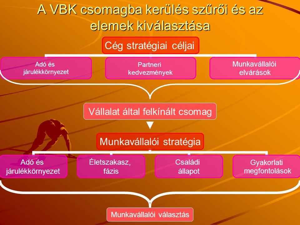 A VBK csomagba kerülés szűrői és az elemek kiválasztása