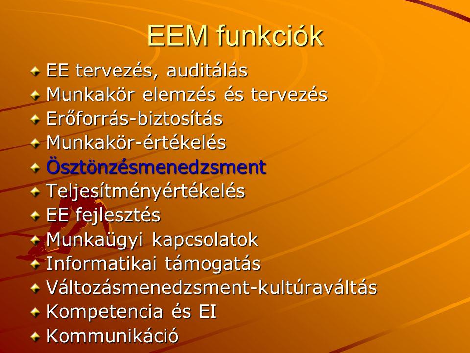EEM funkciók EE tervezés, auditálás Munkakör elemzés és tervezés