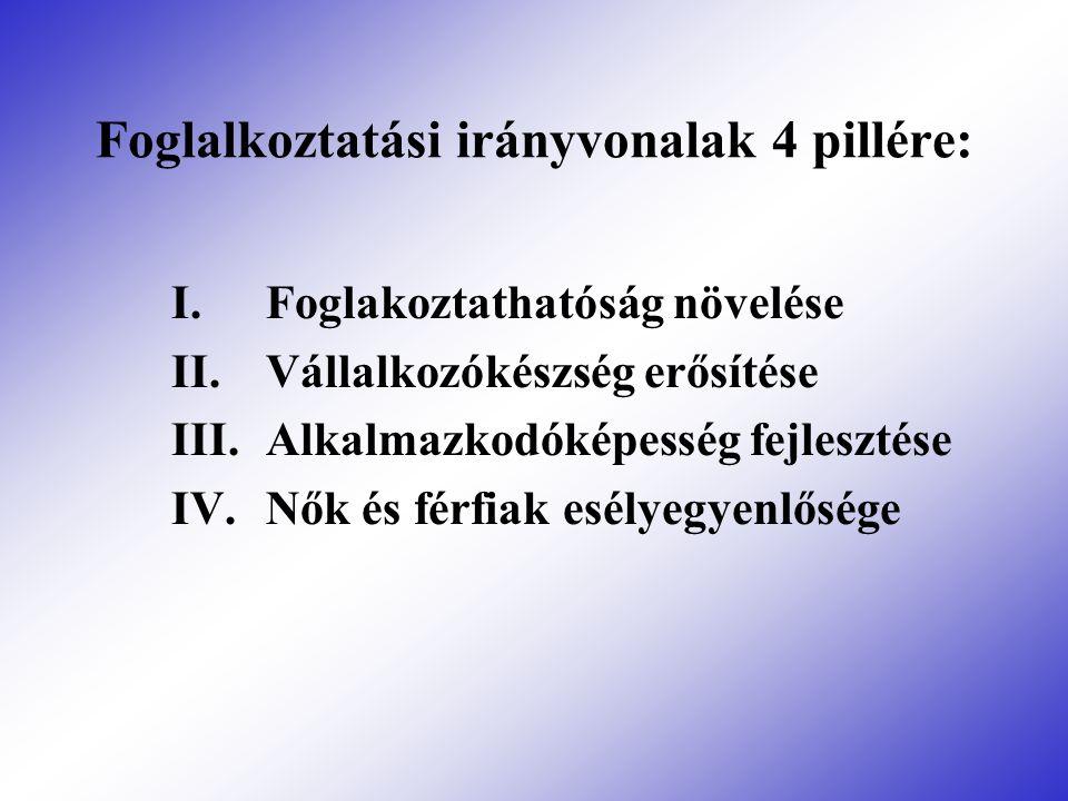 Foglalkoztatási irányvonalak 4 pillére: