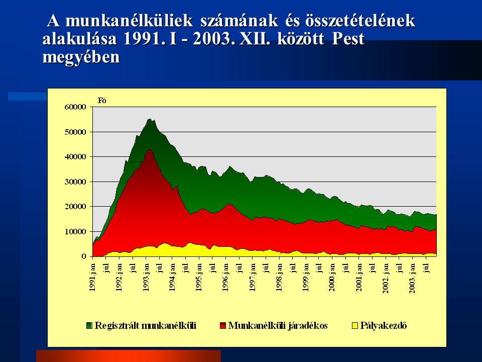 A munkanélküliek számának és összetételének alakulása 1991. I - 2003