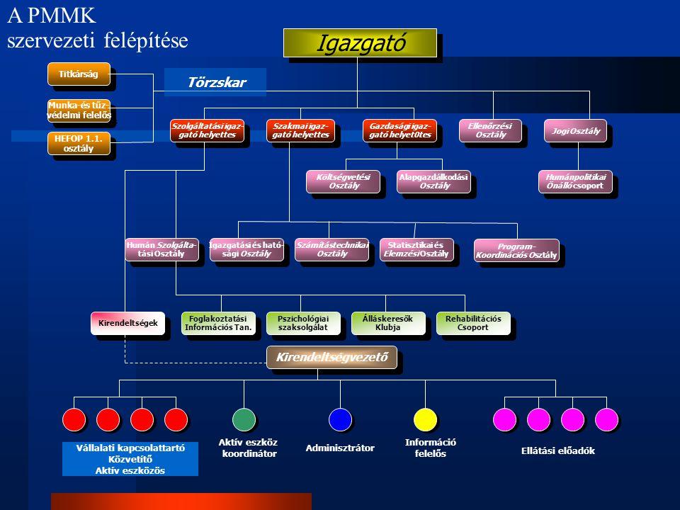 Program- Koordinációs Osztály Vállalati kapcsolattartó