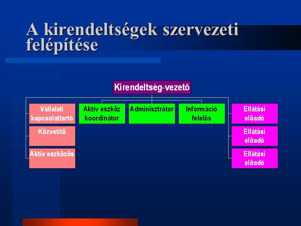 A kirendeltségek szervezeti felépítése