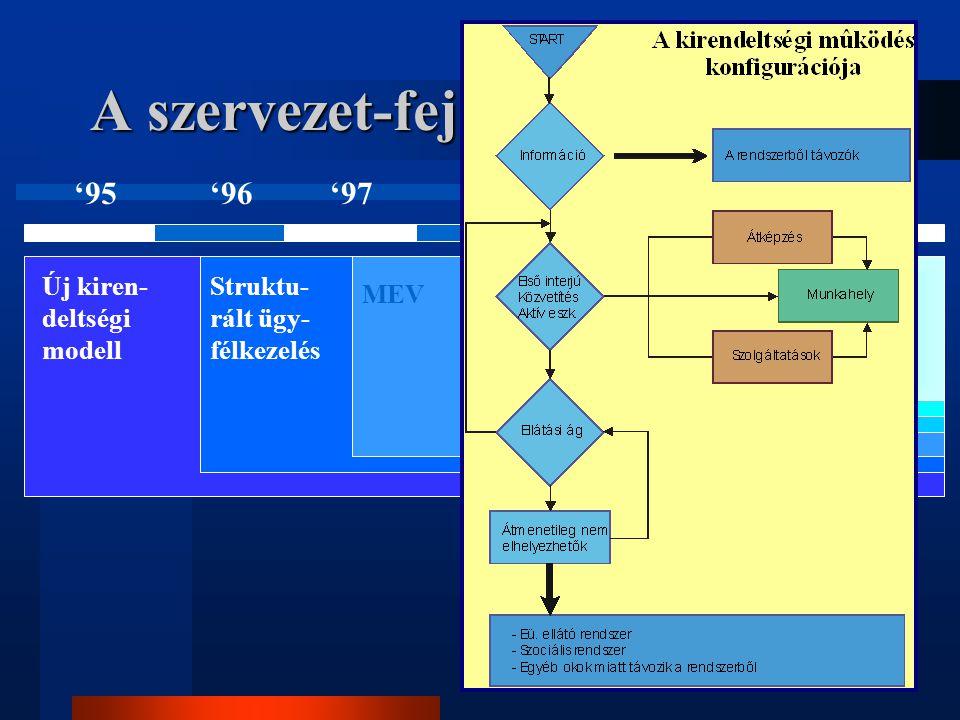 A szervezet-fejlesztés folyamata