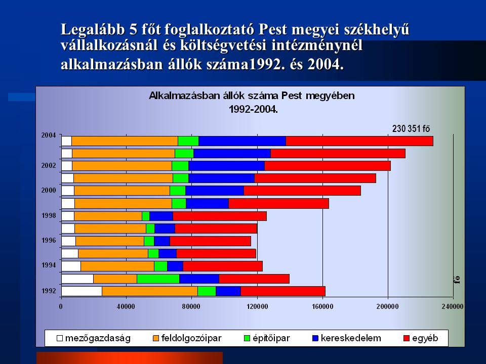 Legalább 5 főt foglalkoztató Pest megyei székhelyű vállalkozásnál és költségvetési intézménynél alkalmazásban állók száma1992. és 2004.