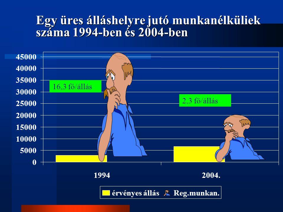 Egy üres álláshelyre jutó munkanélküliek száma 1994-ben és 2004-ben
