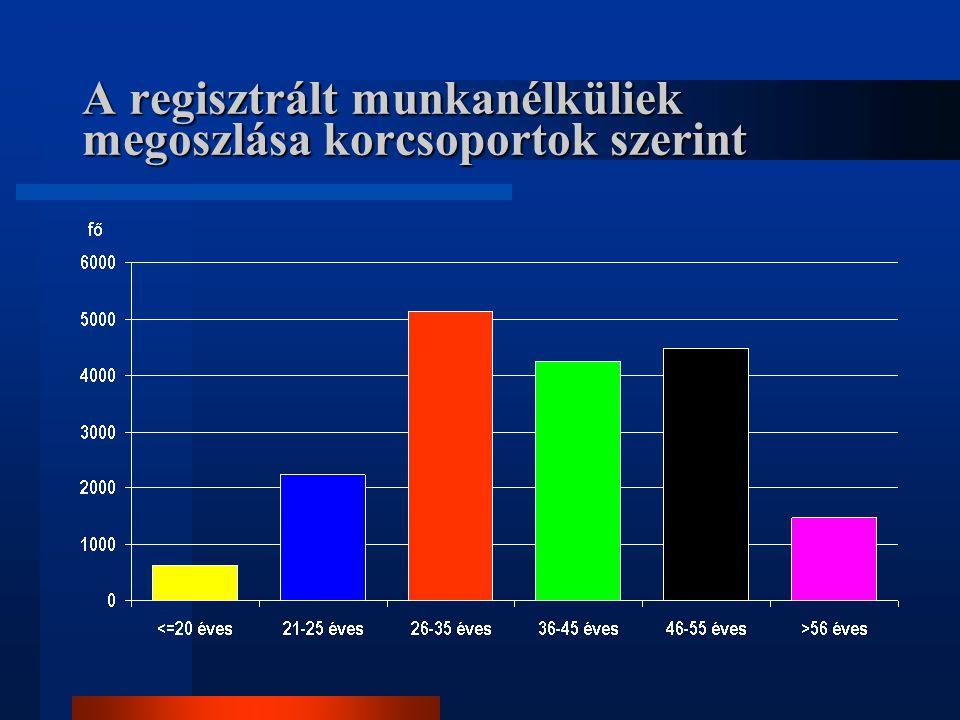 A regisztrált munkanélküliek megoszlása korcsoportok szerint