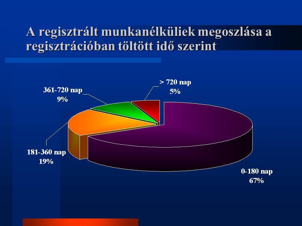 A regisztrált munkanélküliek megoszlása a regisztrációban töltött idő szerint
