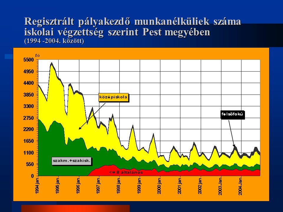 Regisztrált pályakezdő munkanélküliek száma iskolai végzettség szerint Pest megyében (1994 -2004.