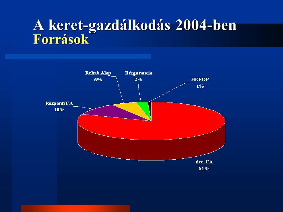 A keret-gazdálkodás 2004-ben Források