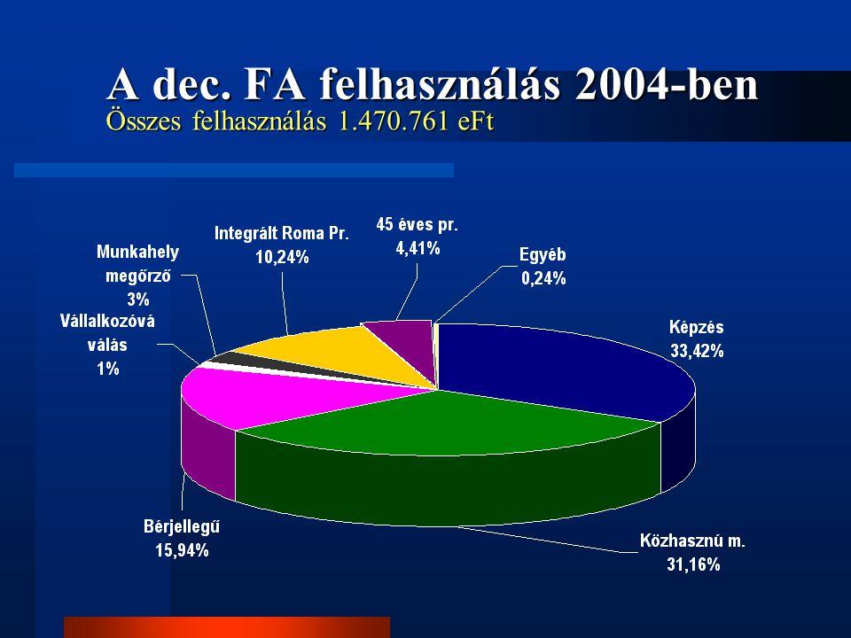 A dec. FA felhasználás 2004-ben