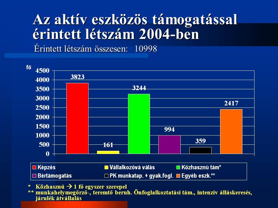 Az aktív eszközös támogatással érintett létszám 2004-ben